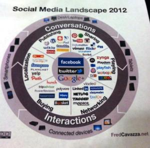 "social media ""map"" by Fred Cavazza"