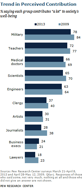 Pew Research Center profession table 2013