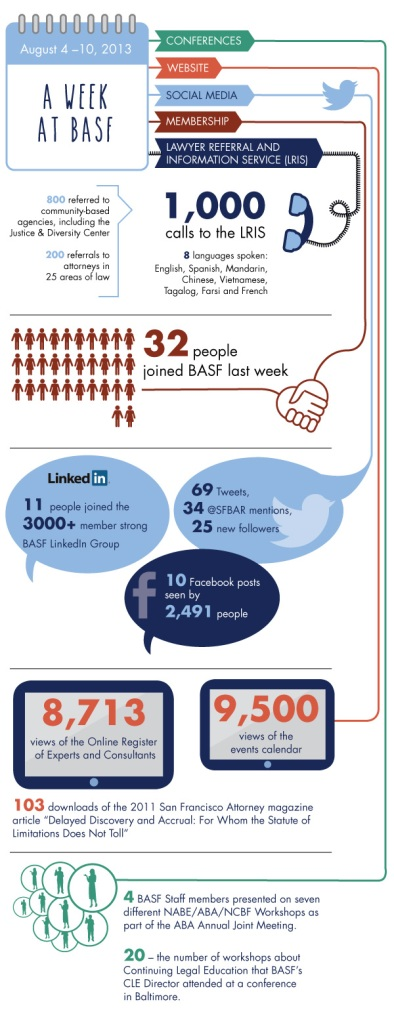 Bar Association of San Francisco infographic