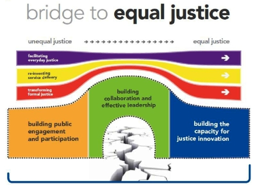 Canadian Bar Association graphic from its 2013 report on access to justice