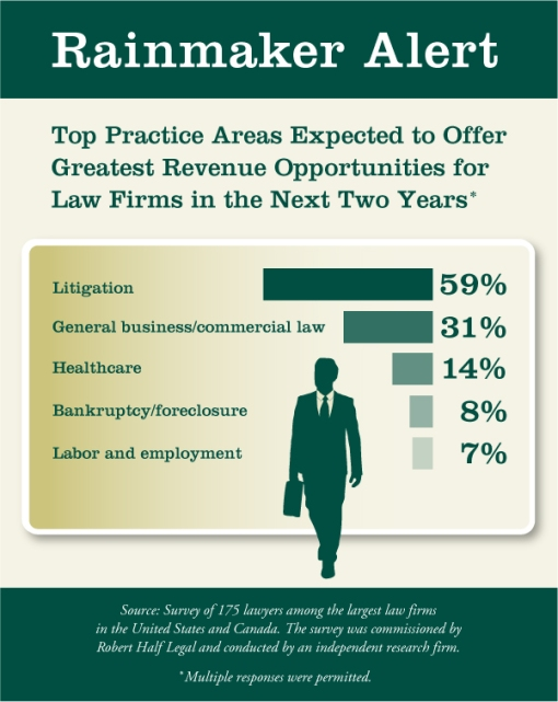 Infographic_Robert Half growing practice areas