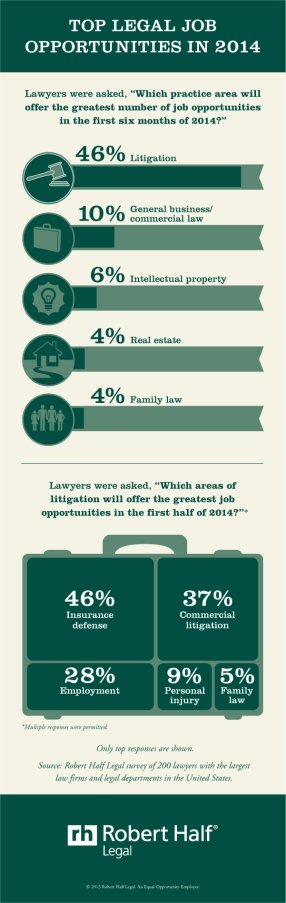 An infographic depicting these survey results, also available at http://legal.rhi.mediaroom.com/file.php/1508/RHL_1213_GRAPH_Job_Opportunities_2014_US.jpg