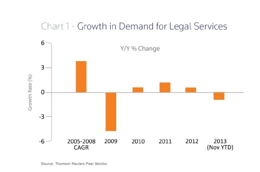 Georgetown Law Report on the Legal Market legal demand chart