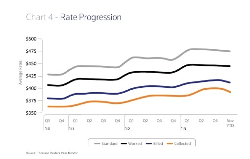 Georgetown Law Report on the Legal Market rate progression chart