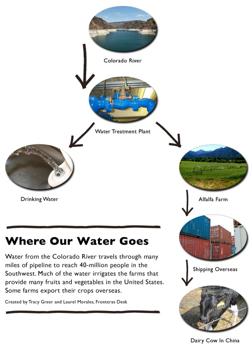 Water use and exports. (Image: NPR Fronteras Desk).
