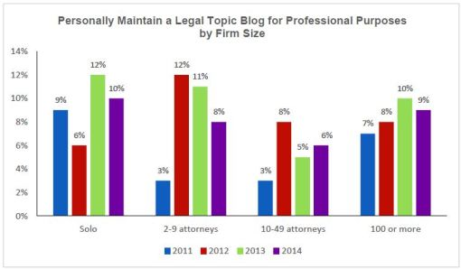 ABA blog question and data (Chart via Bob Ambrogi's Law Sites Blog.)