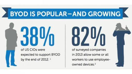 The movement to bring your own device is growing ... and offering workplace challenges. (Infographic via Wikipedia.)