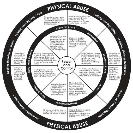 Source: National Center on Domestic and Sexual Violence. (2012). Immigrant power and control wheel