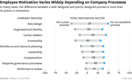 Company process and employee motivation (frightening graphic by Harvard Business Review)