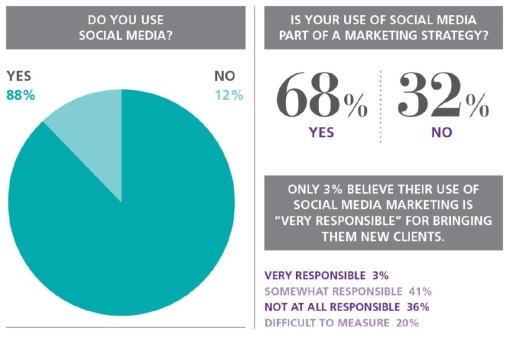 Findings from a 2016 social media survey of lawyers (via Attorney at Work).