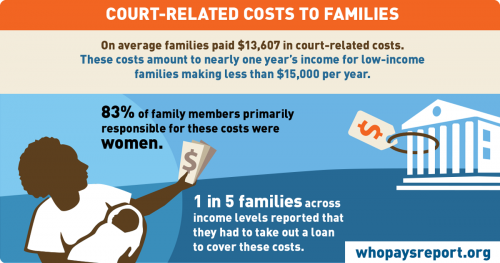 Court fees are just part of the downstream penalties assessed on formerly incarcerated people. (Infographic by Ella Baker Center for Human Rights)