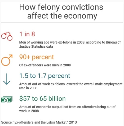 Felony convictions have a significant and long-lasting effect on the economy.