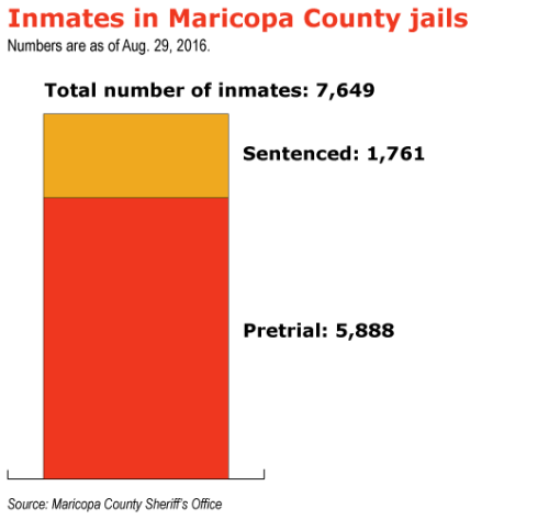 A graph offers data on how many unconvicted individuals are held in the Maricopa County jail system awaiting trial.