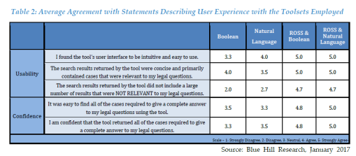 Part of the research into ROSS Intelligence included the user experience. (Source: Blue Hill Research)